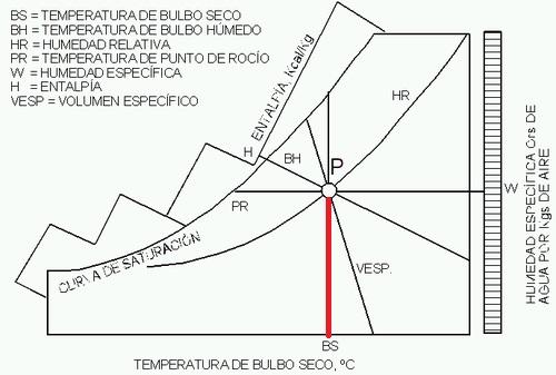 diagrama psicométrico temperatura bulbo seco
