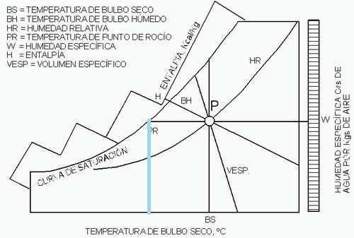 diagrama psicométrico temperatura rocio