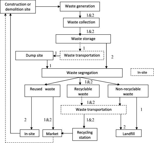 aplicacion on line estudio de gestion de residuos