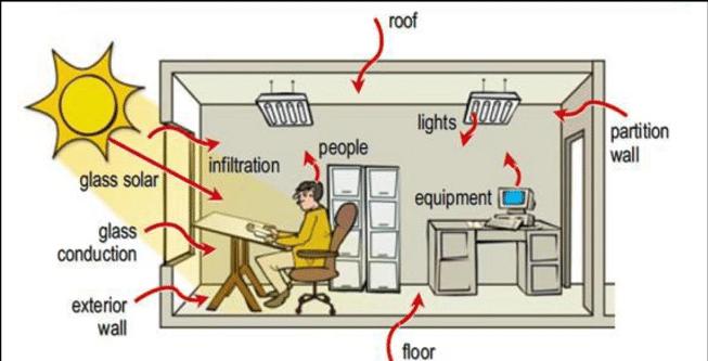carga interna ocupacion iluminacion equipos