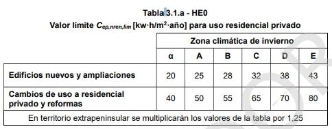 edificios nuevos de viviendas consumo de energía primaria no renovable limite