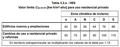 edificios nuevos de viviendas consumo de energía primaria total limite
