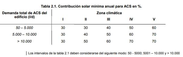 nuevo DB HE tabla contribucion solar ACS version 2013