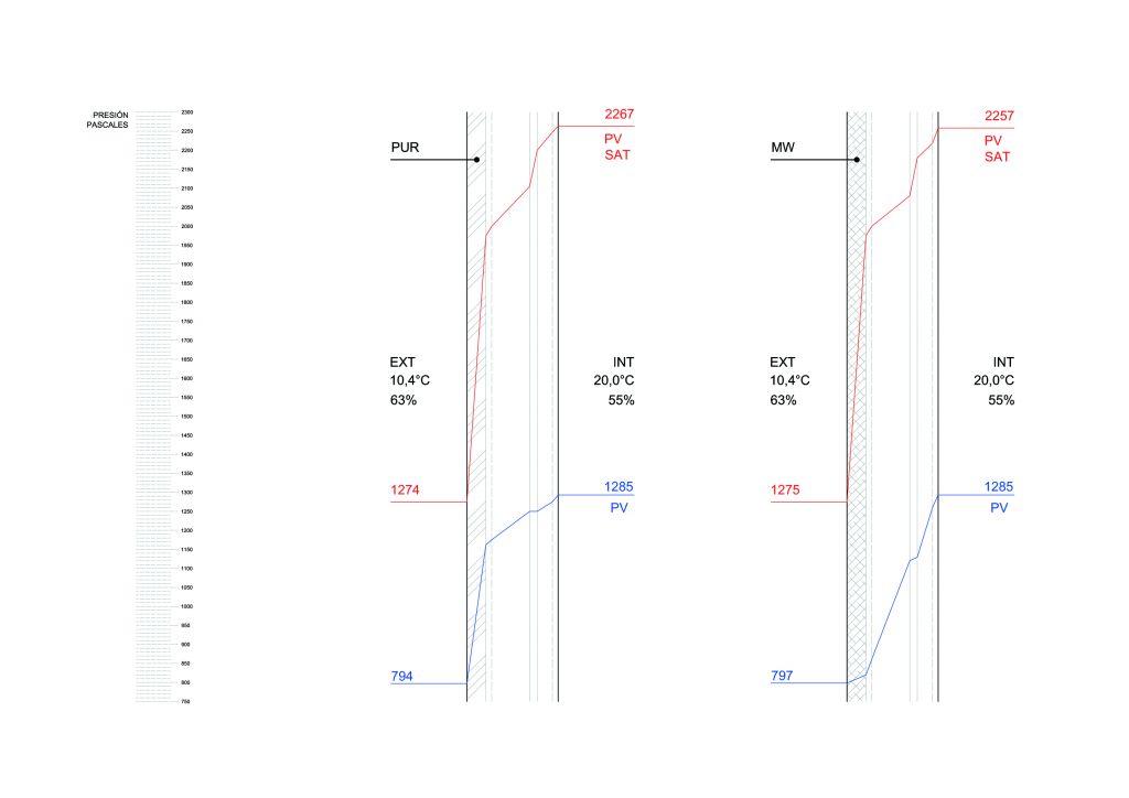 factor de resistencia a la difusion del vapor de agua cerramiento