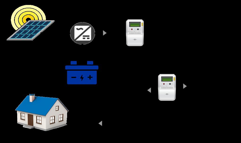 Simulador de autoconsumo con baterías