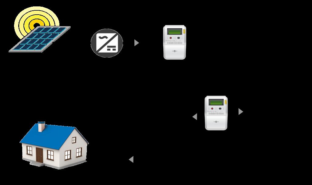 Simulador autoconsumo sin baterías