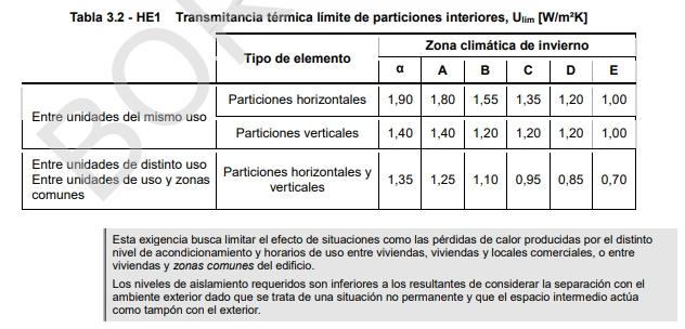 definición de la envolvente térmica particiones interiores