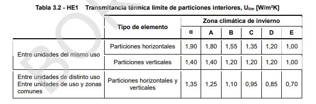 descompensaciones limitación demanda energética
