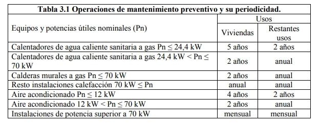 modificación del RITE operaciones mantenimiento 2013-2019