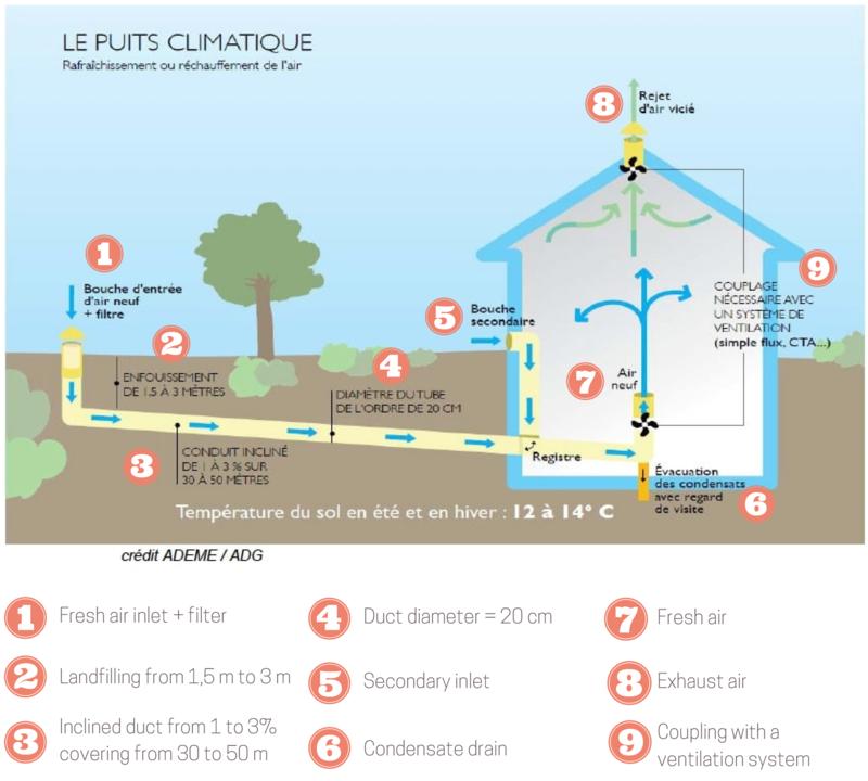 pozo canadiense ahorro energía climatizar