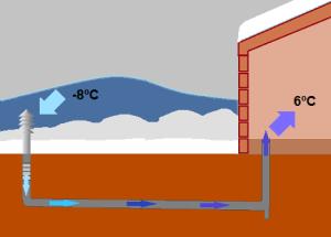 pozo canadiense invierno