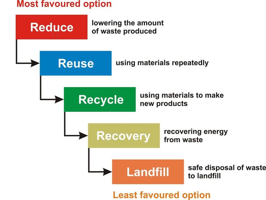 residuos construccion y demolicion jerarquia opciones sostenibles