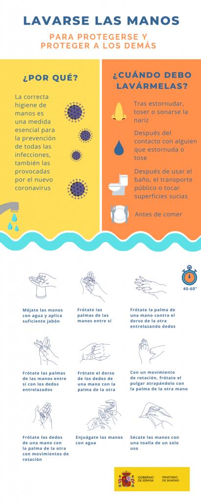 lavarte las manos proteger prevenir covid 19