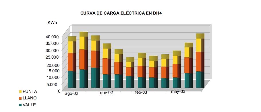 centros de dia distribucion consumo electrico
