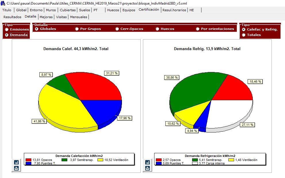 CERMA analisis resultados detalles demanda